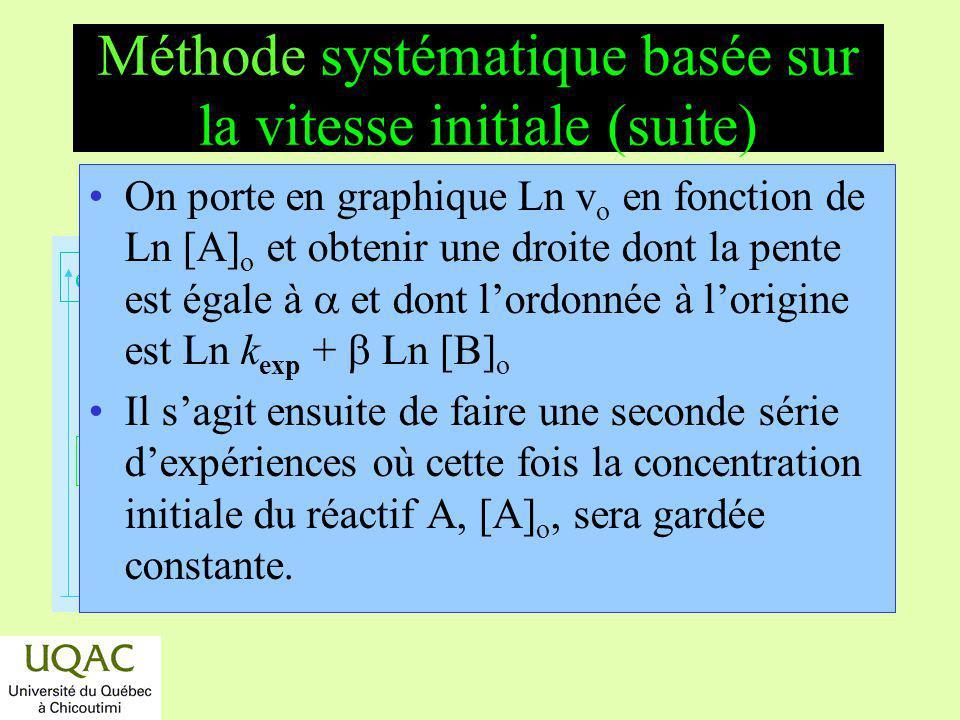 Méthode systématique basée sur la vitesse initiale (suite)