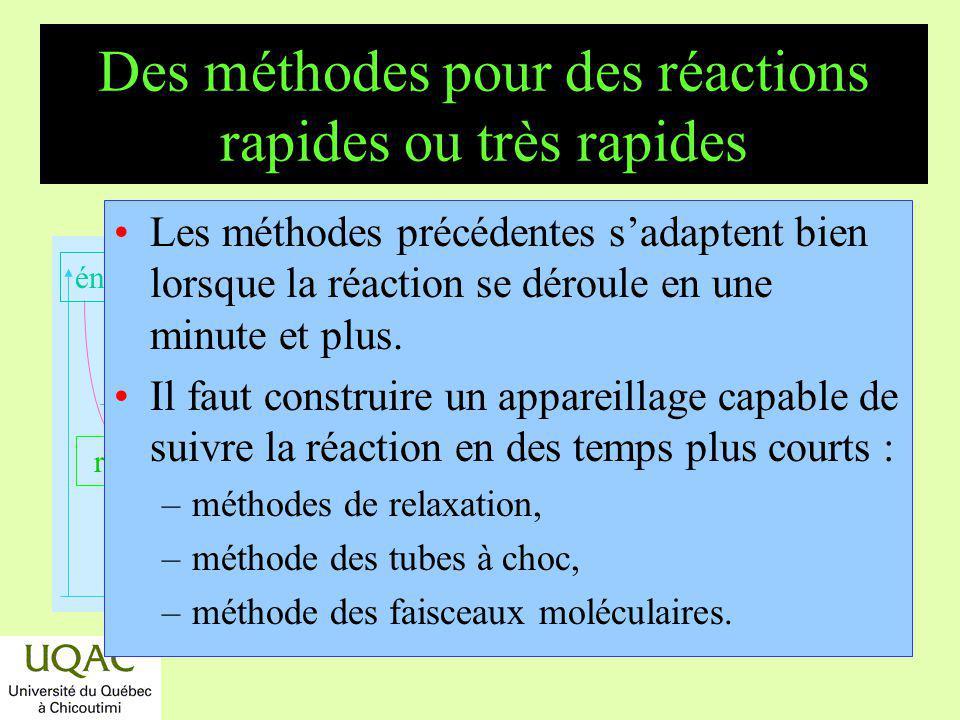 Des méthodes pour des réactions rapides ou très rapides