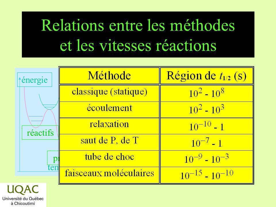 Relations entre les méthodes et les vitesses réactions