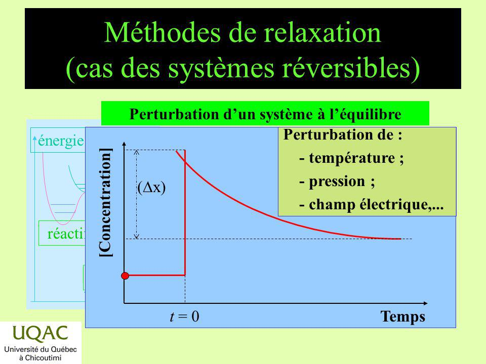 Méthodes de relaxation (cas des systèmes réversibles)