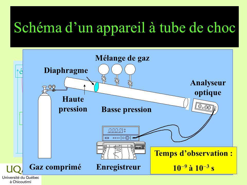 Schéma d'un appareil à tube de choc