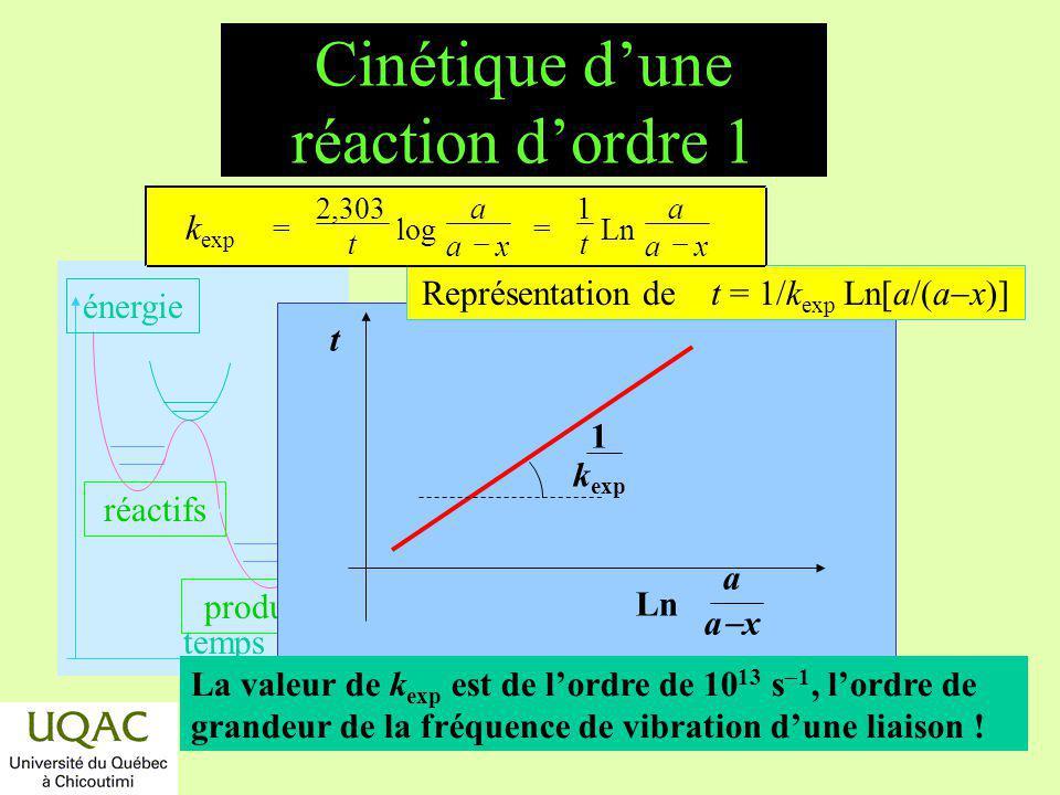 Cinétique d'une réaction d'ordre 1