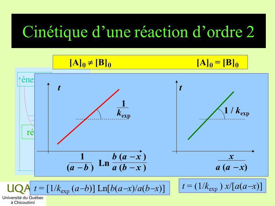 Cinétique d'une réaction d'ordre 2