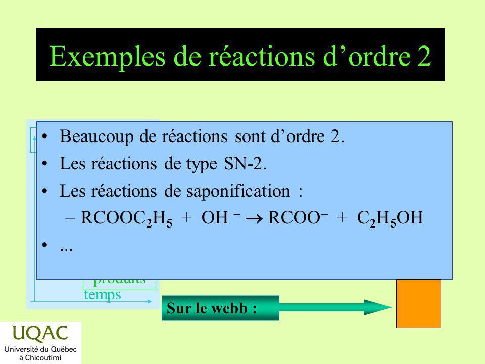 Exemples de réactions d'ordre 2