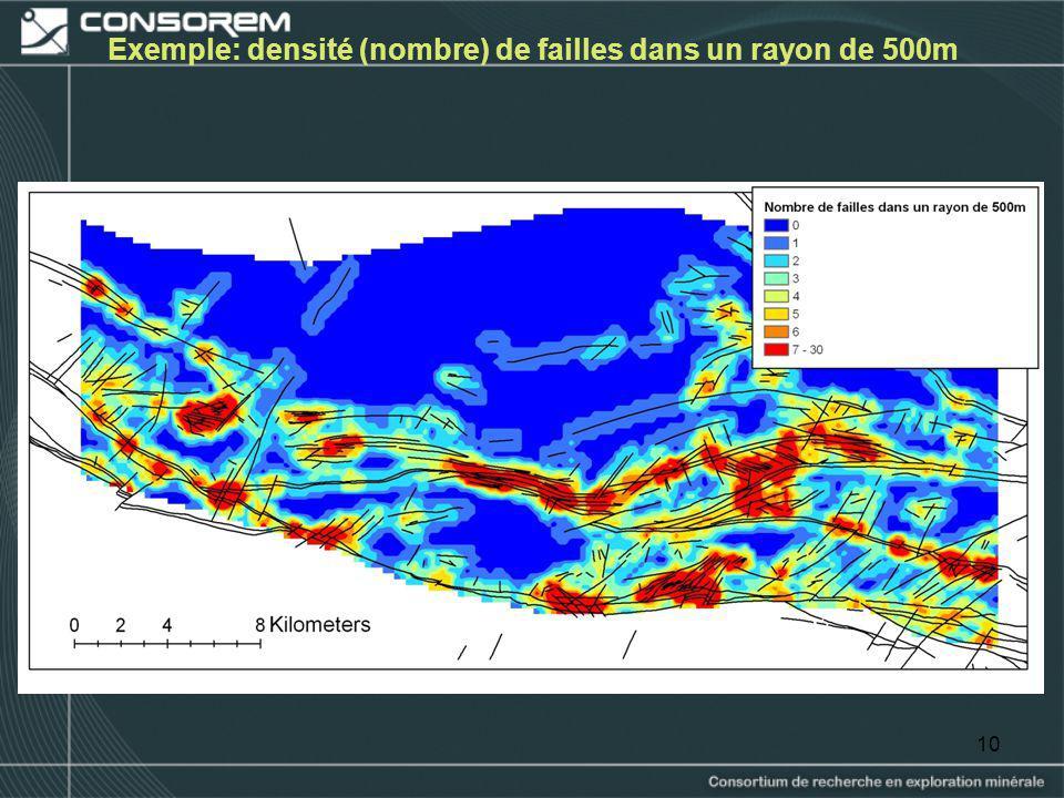 Exemple: densité (nombre) de failles dans un rayon de 500m