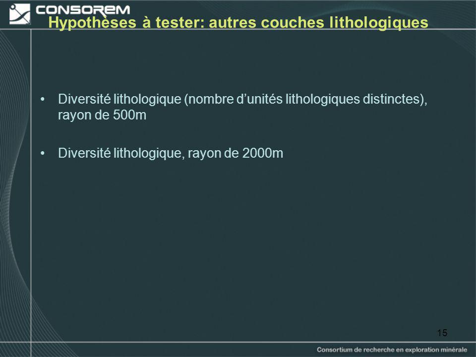 Hypothèses à tester: autres couches lithologiques