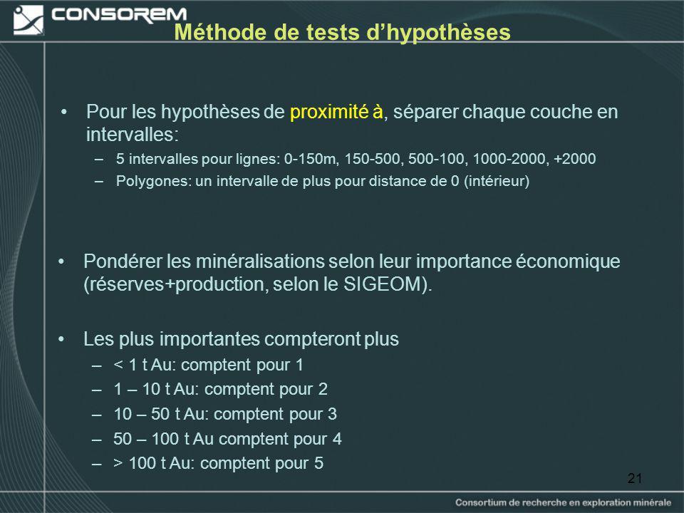 Méthode de tests d'hypothèses