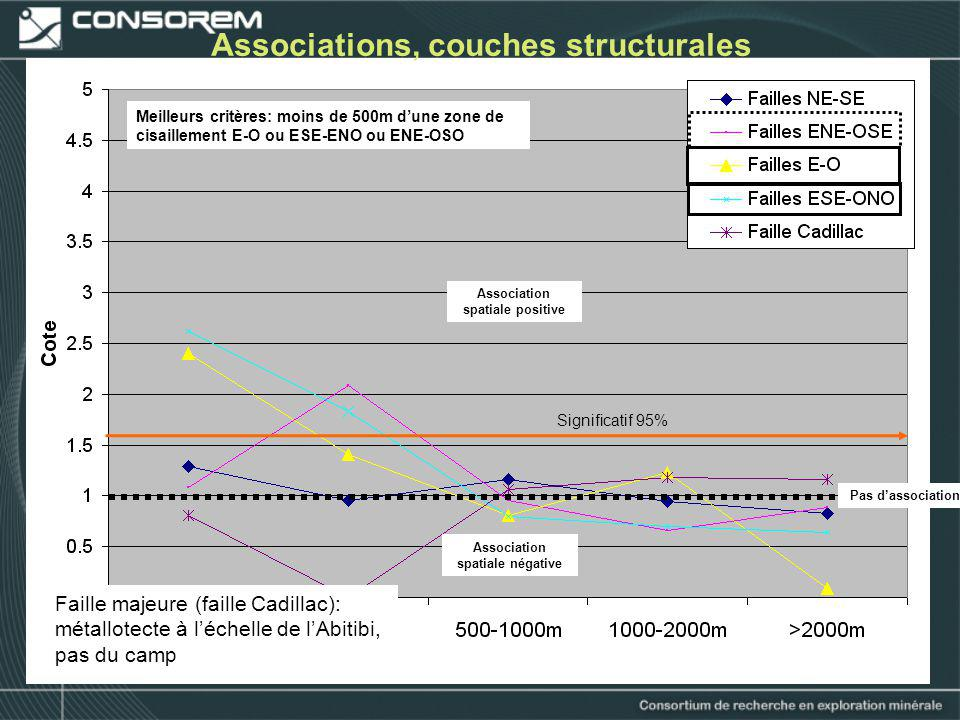 Associations, couches structurales