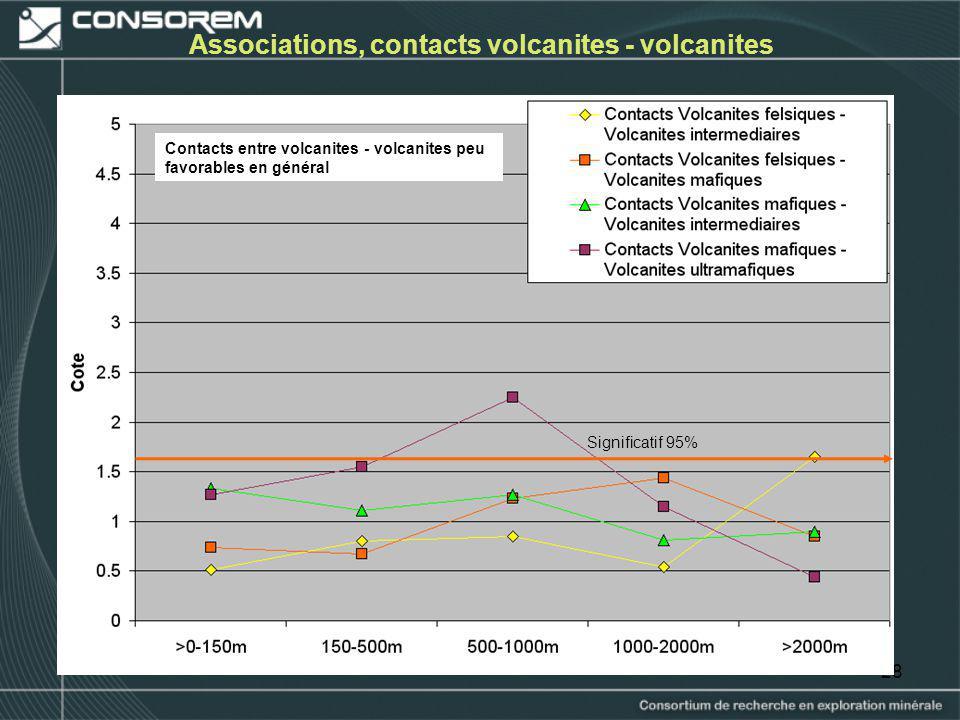Associations, contacts volcanites - volcanites
