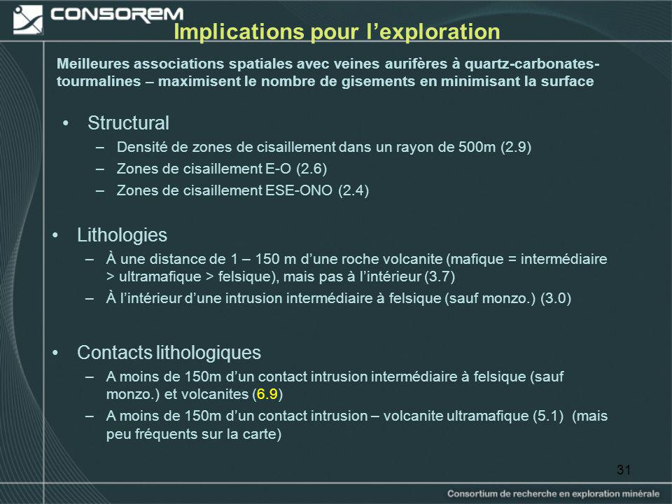 Implications pour l'exploration