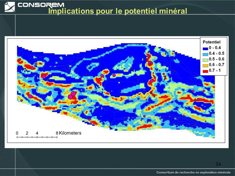 Implications pour le potentiel minéral