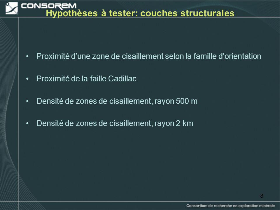Hypothèses à tester: couches structurales