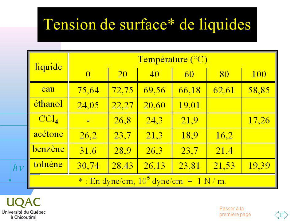 Tension de surface* de liquides