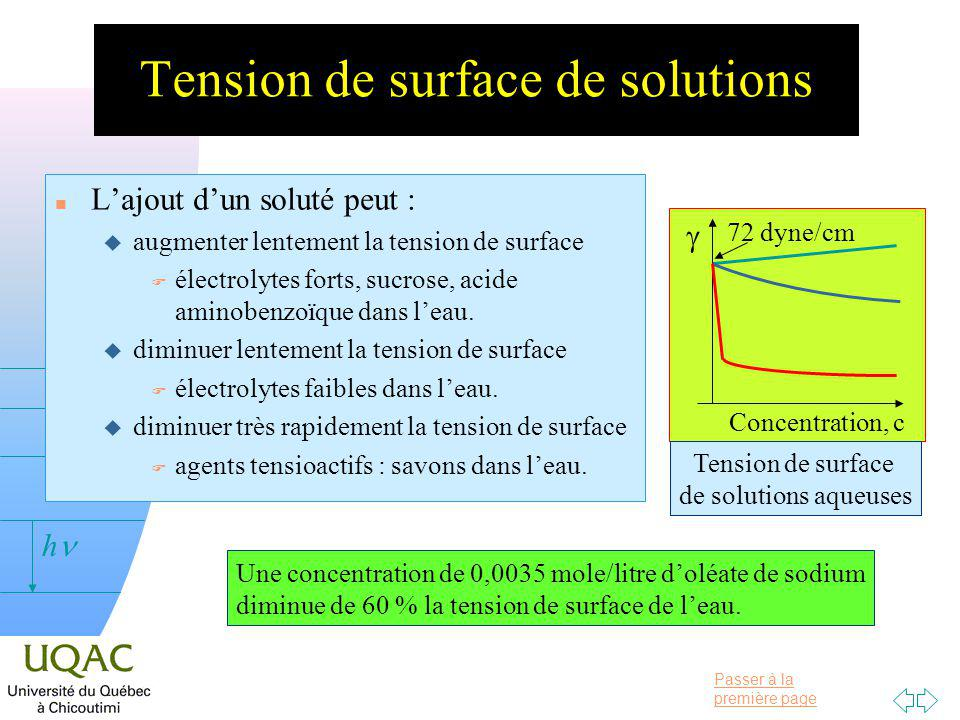Tension de surface de solutions