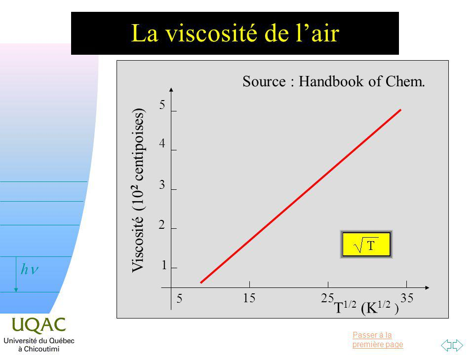 La viscosité de l'air Source : Handbook of Chem.