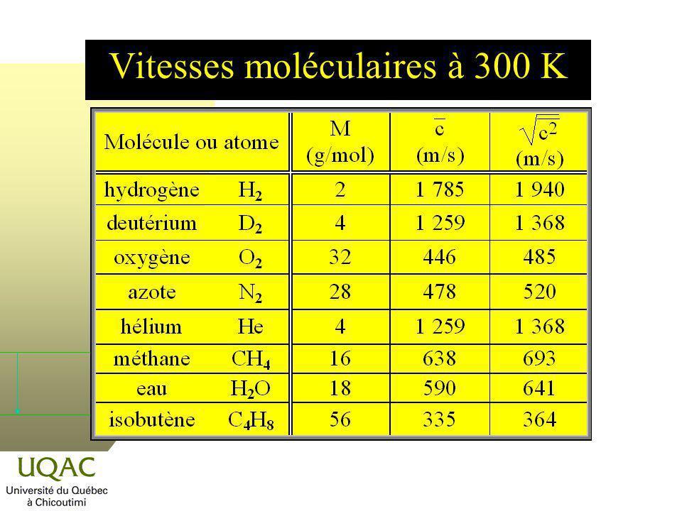 Vitesses moléculaires à 300 K