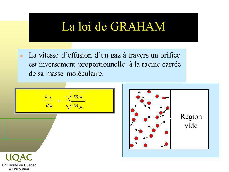 La loi de GRAHAM La vitesse d'effusion d'un gaz à travers un orifice est inversement proportionnelle à la racine carrée de sa masse moléculaire.