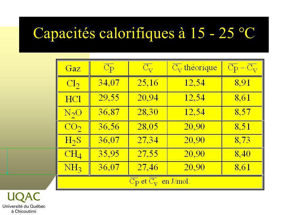 Capacités calorifiques à 15 - 25 °C