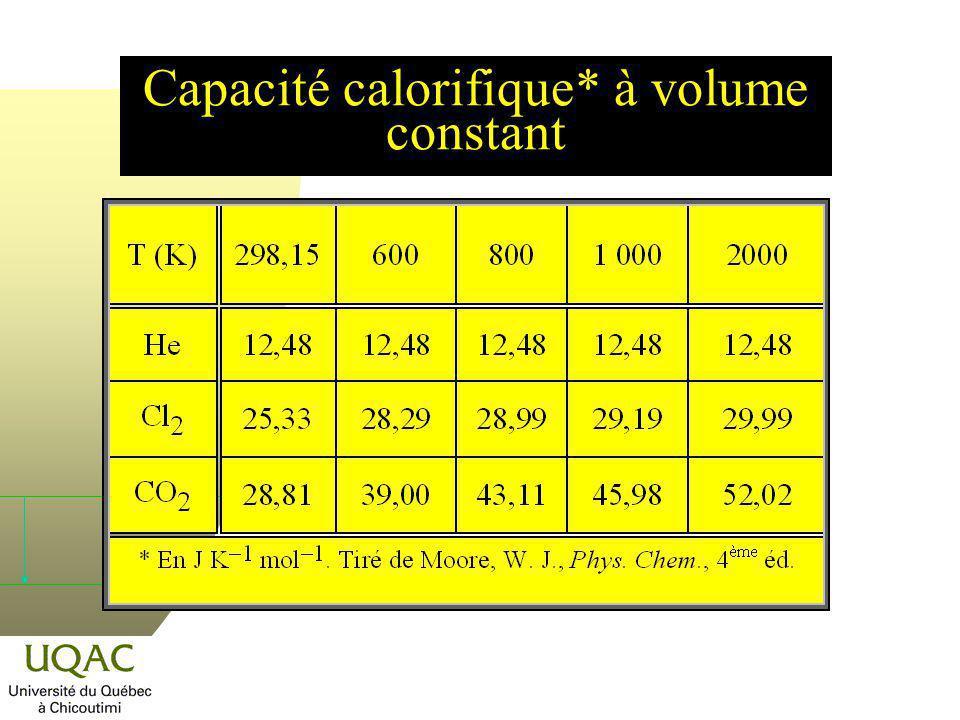 Capacité calorifique* à volume constant