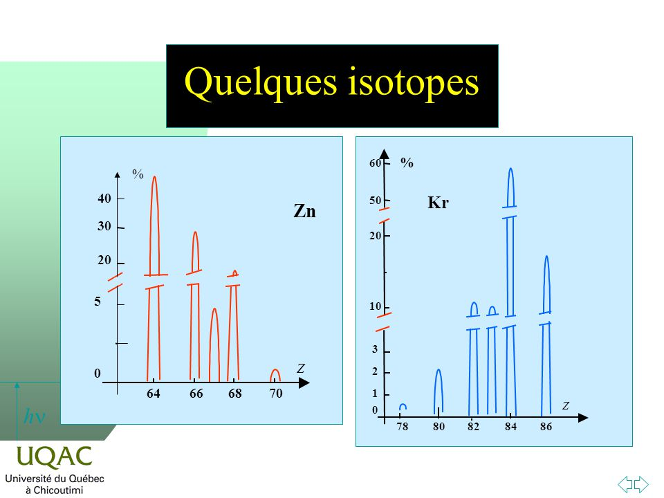 Quelques isotopes Zn Kr % 64 68 70 66 40 30 20 5 % Z 78 80 82 84 86 60