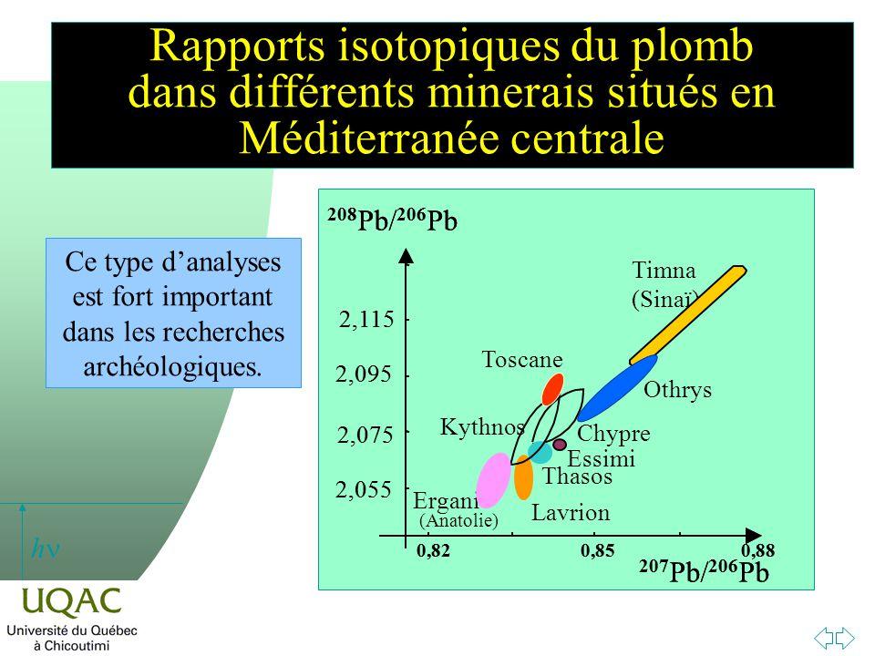 Rapports isotopiques du plomb dans différents minerais situés en Méditerranée centrale