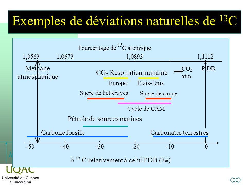 Exemples de déviations naturelles de 13C