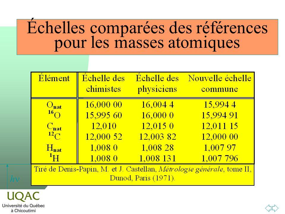 Échelles comparées des références pour les masses atomiques