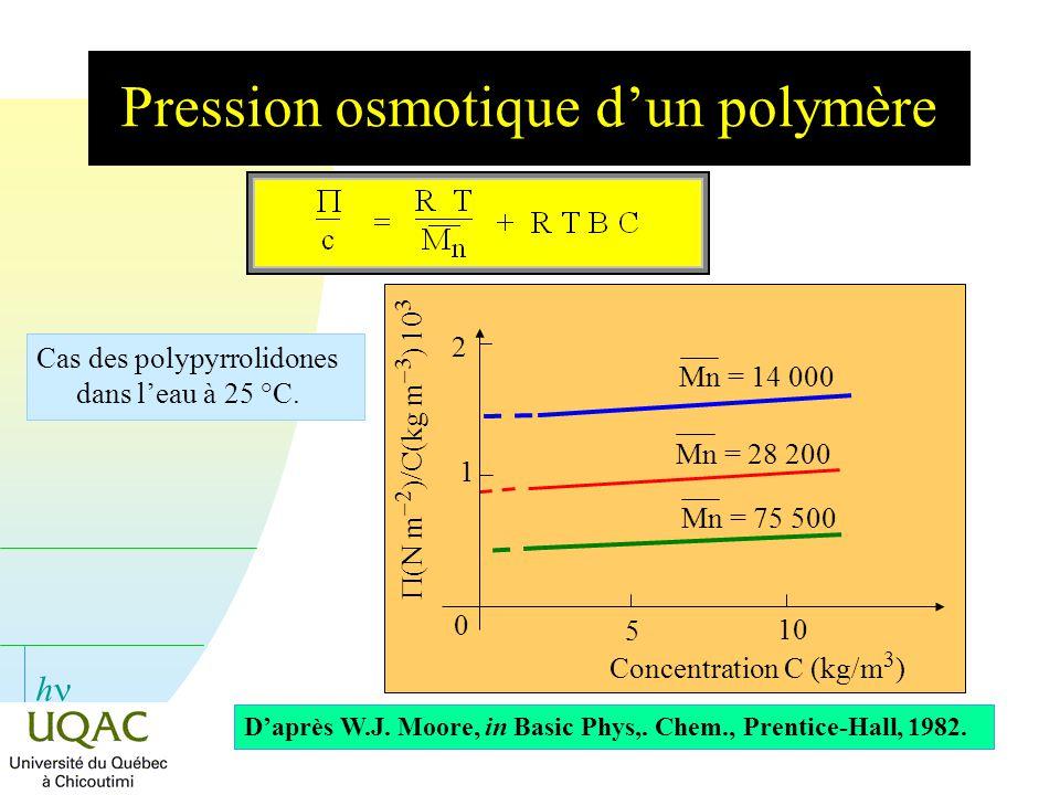 Pression osmotique d'un polymère