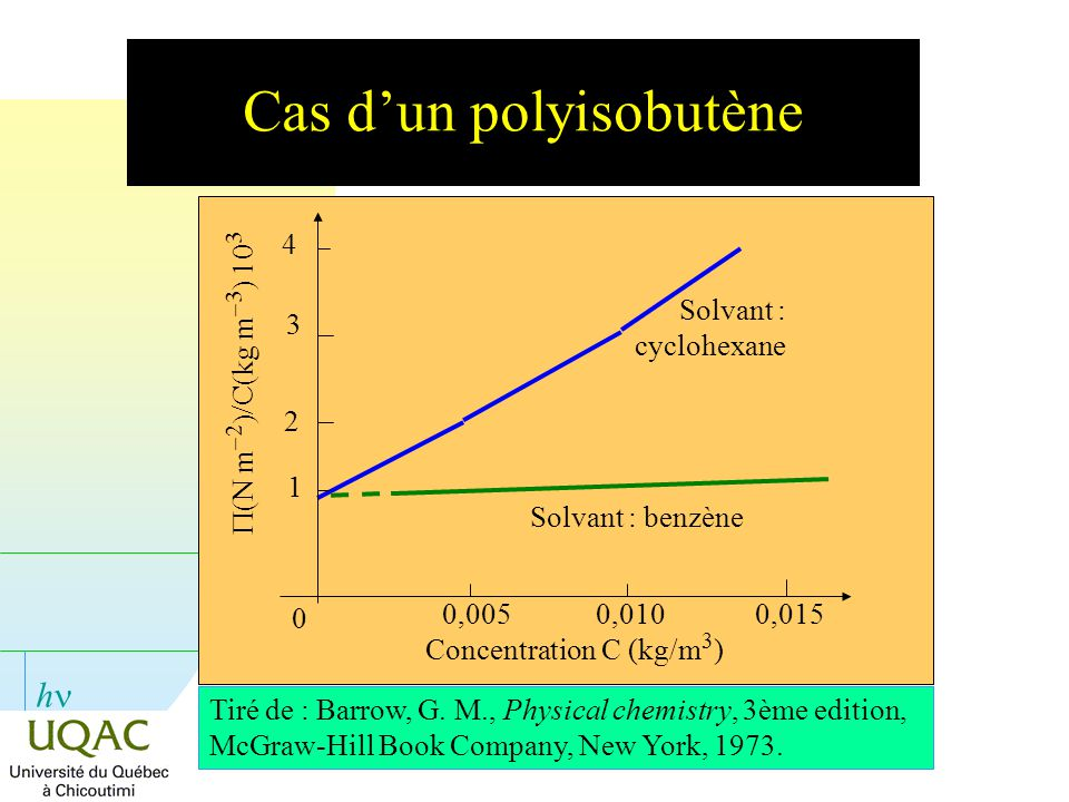 Cas d'un polyisobutène
