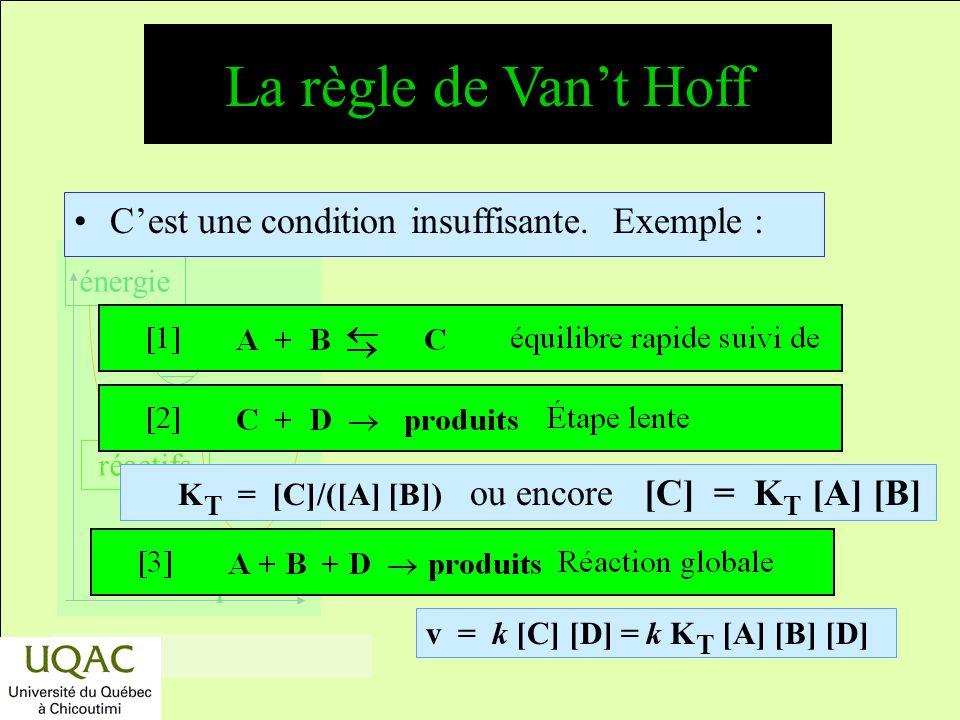 La règle de Van't Hoff C'est une condition insuffisante. Exemple :