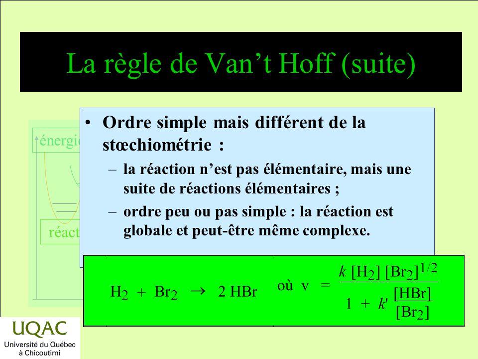 La règle de Van't Hoff (suite)