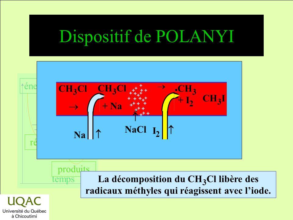 Dispositif de POLANYI CH3Cl CH3Cl  + Na CH3I  NaCl I2  Na 