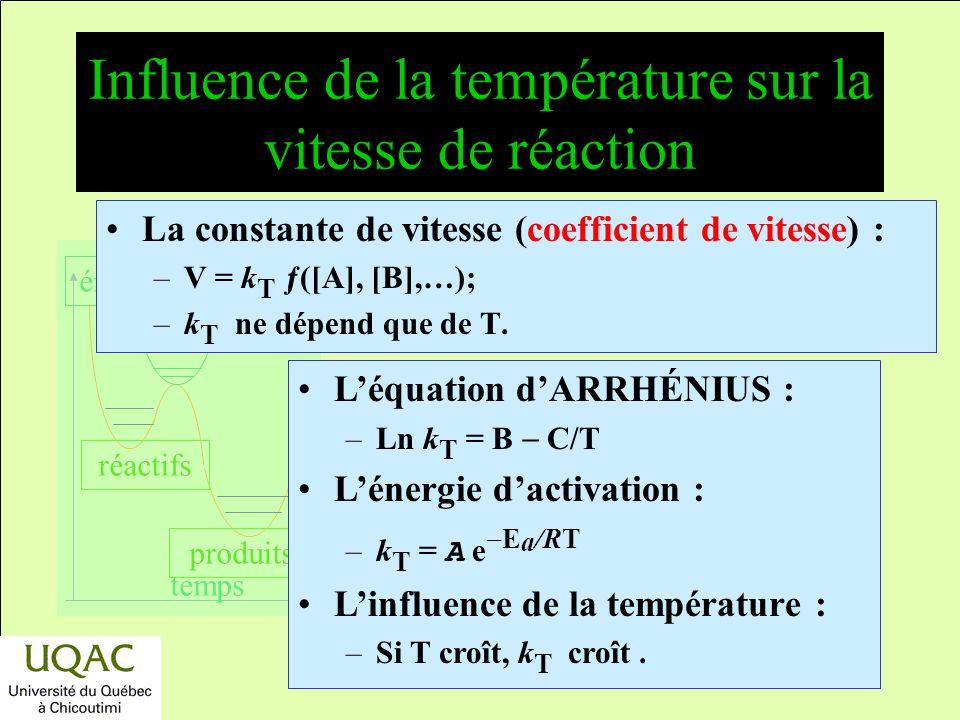 Influence de la température sur la vitesse de réaction