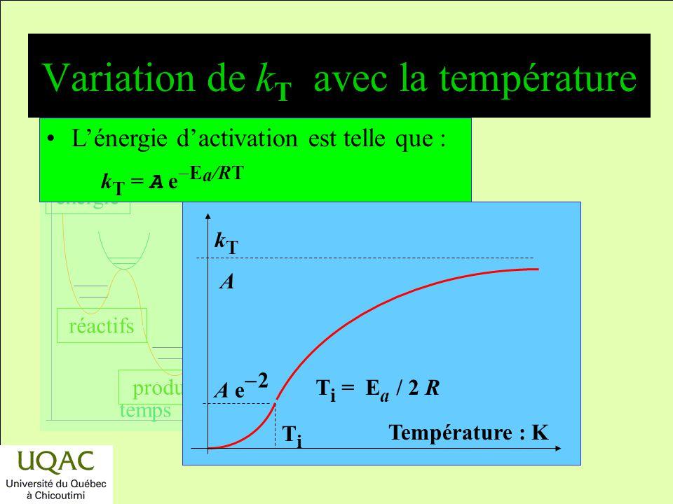 Variation de kT avec la température
