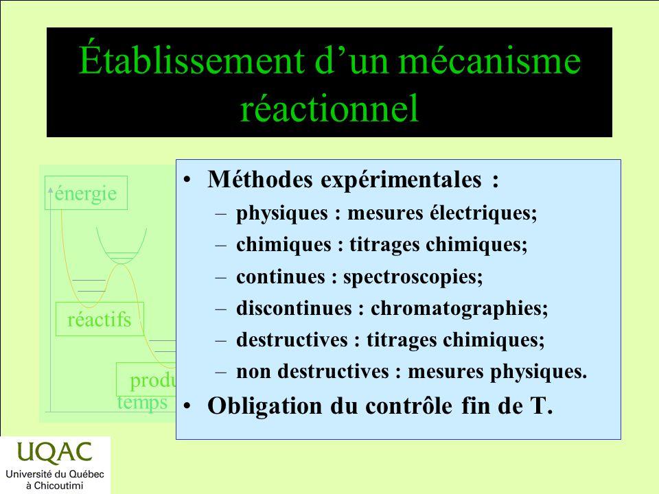 Établissement d'un mécanisme réactionnel