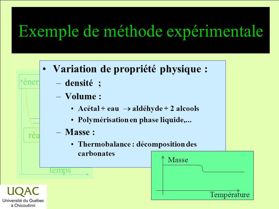 Exemple de méthode expérimentale