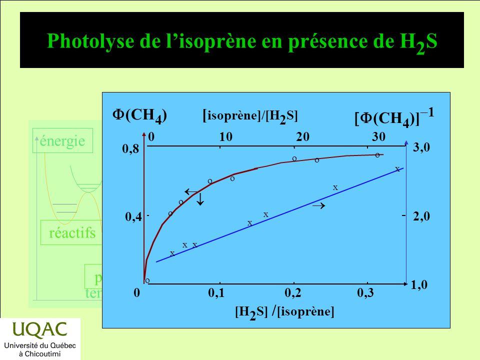 Photolyse de l'isoprène en présence de H2S