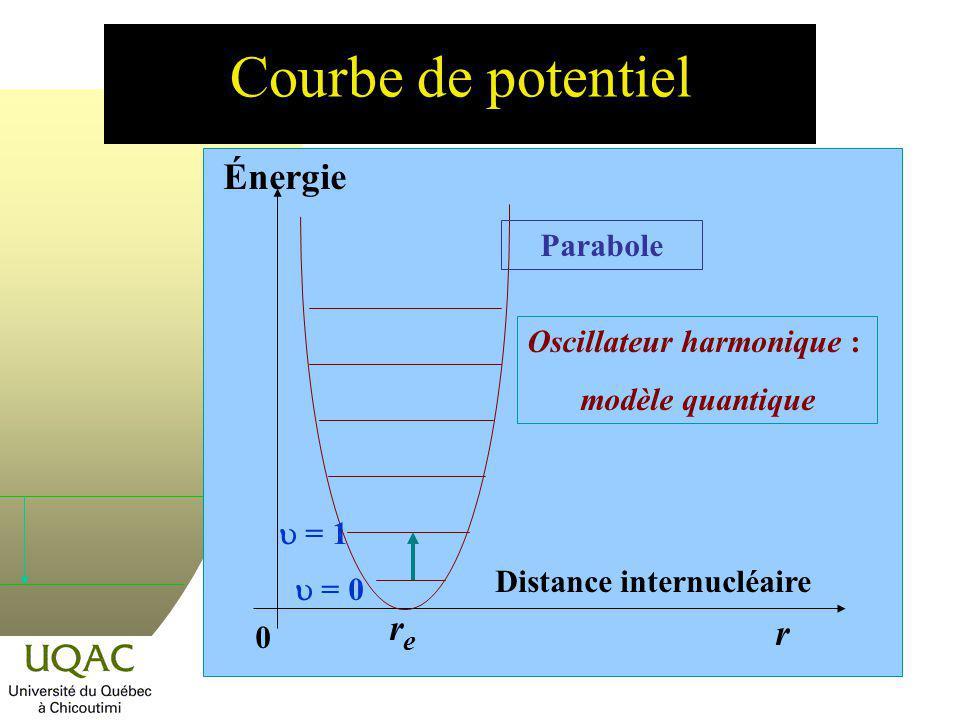 Courbe de potentiel Énergie re r Parabole Oscillateur harmonique :
