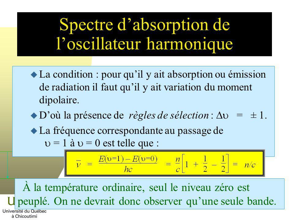 Spectre d'absorption de l'oscillateur harmonique
