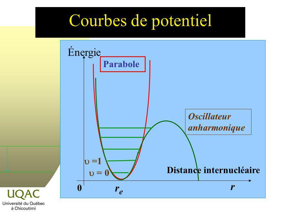Courbes de potentiel Énergie r re Parabole Oscillateur anharmonique