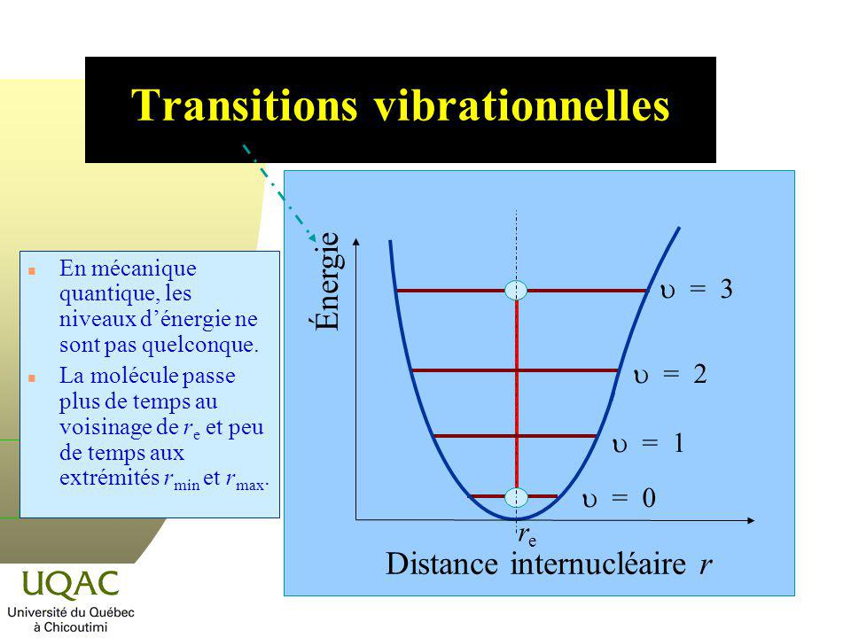 Transitions vibrationnelles