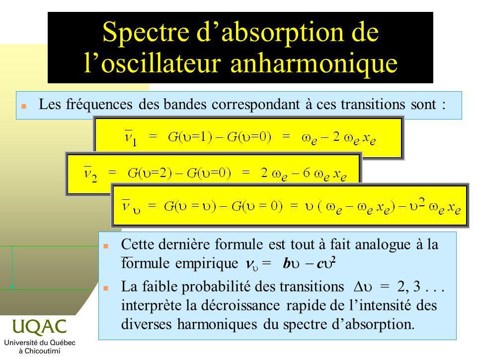 Spectre d'absorption de l'oscillateur anharmonique