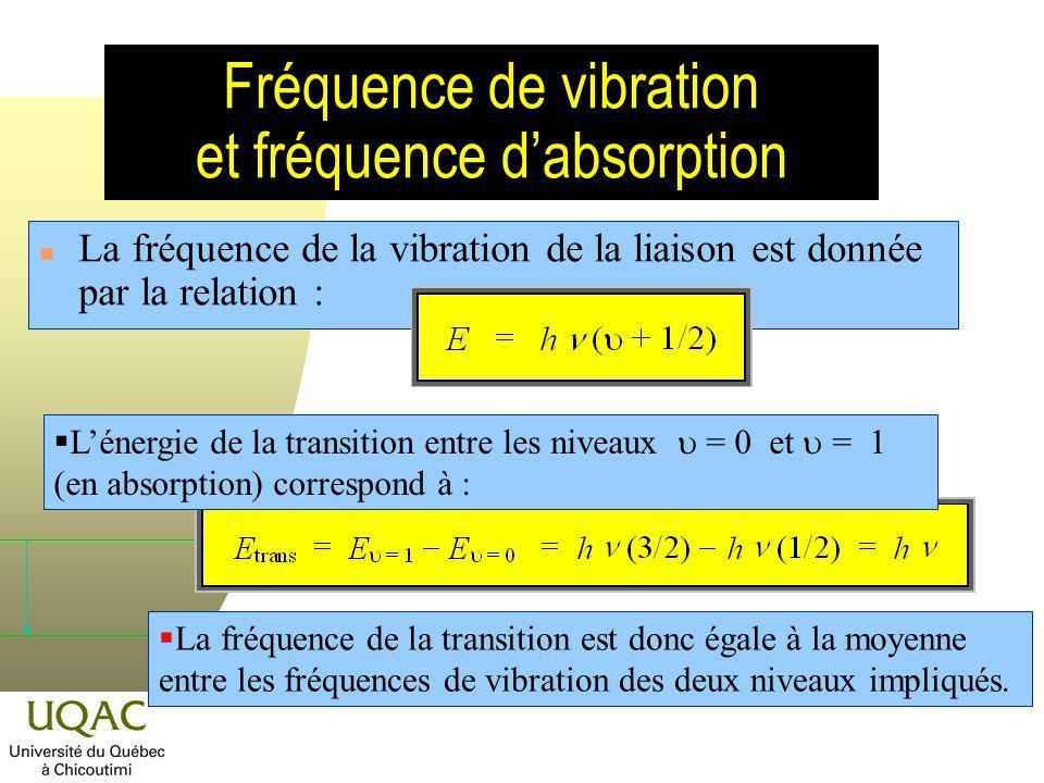 Fréquence de vibration et fréquence d'absorption