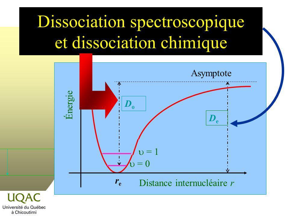 Dissociation spectroscopique et dissociation chimique