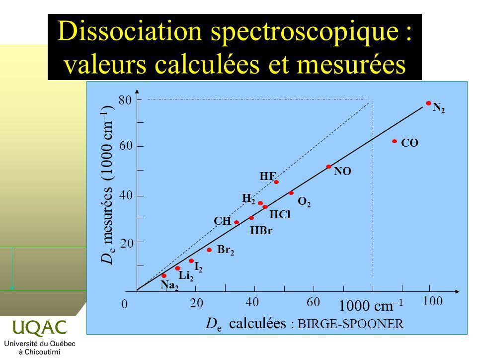 Dissociation spectroscopique : valeurs calculées et mesurées