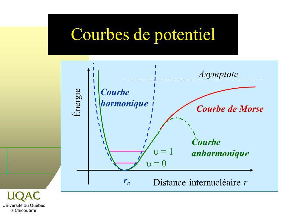 Courbes de potentiel Asymptote Courbe harmonique Énergie