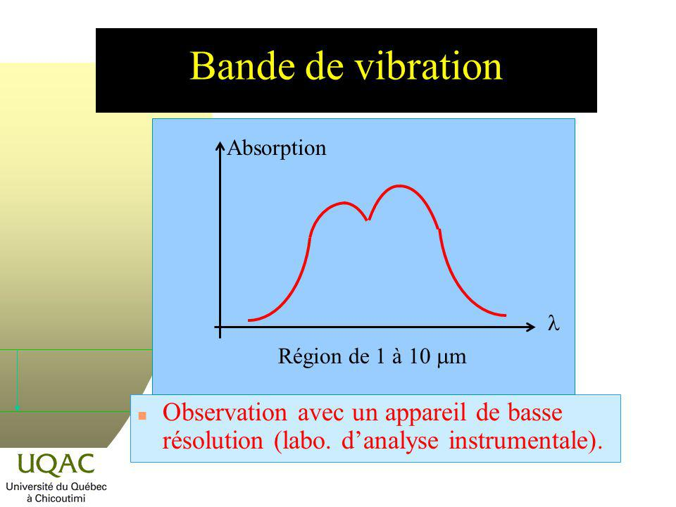 Bande de vibration l. Région de 1 à 10 mm. Absorption.