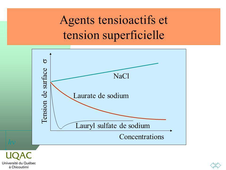 Agents tensioactifs et tension superficielle