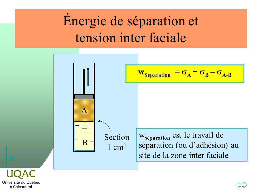 Énergie de séparation et tension inter faciale