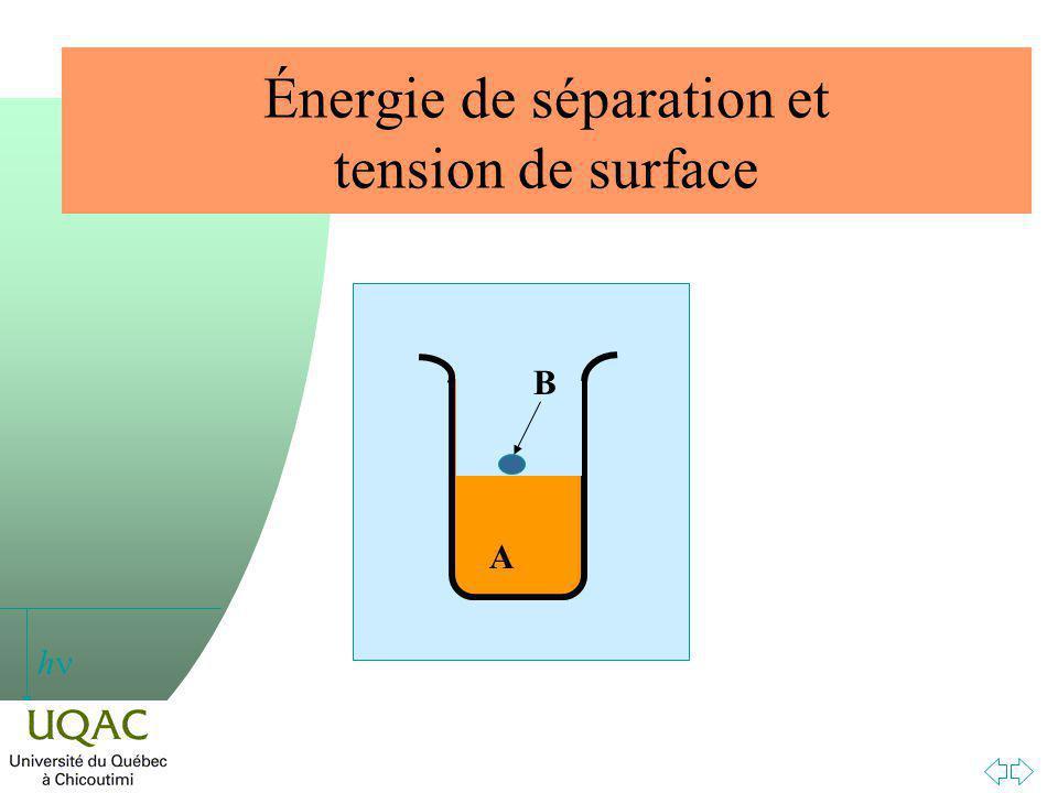 Énergie de séparation et tension de surface